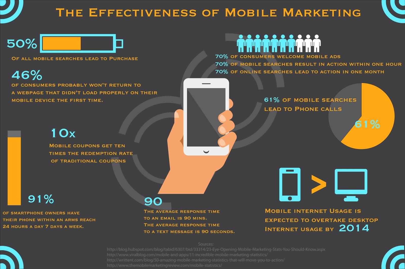 Mobile Marketing effectiveness