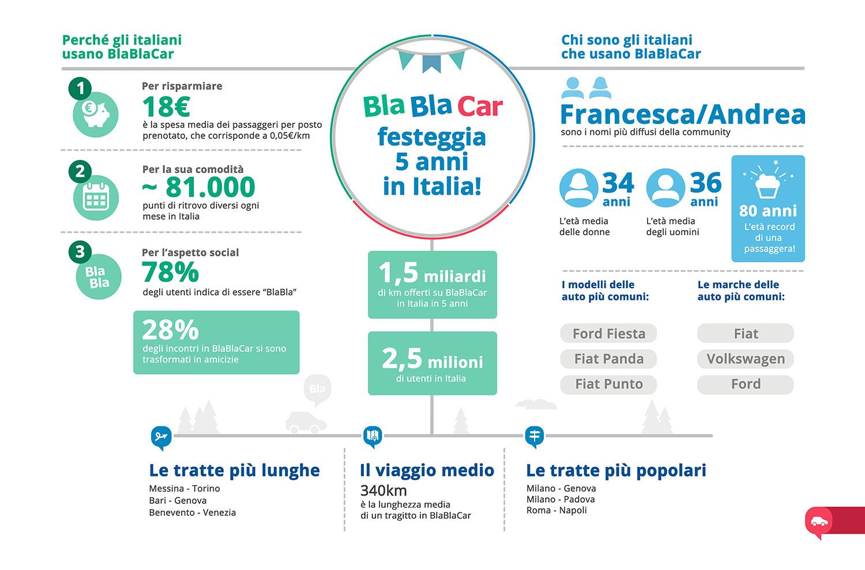 BlaBlaCar 5 anni in Italia infografica | Dotmug