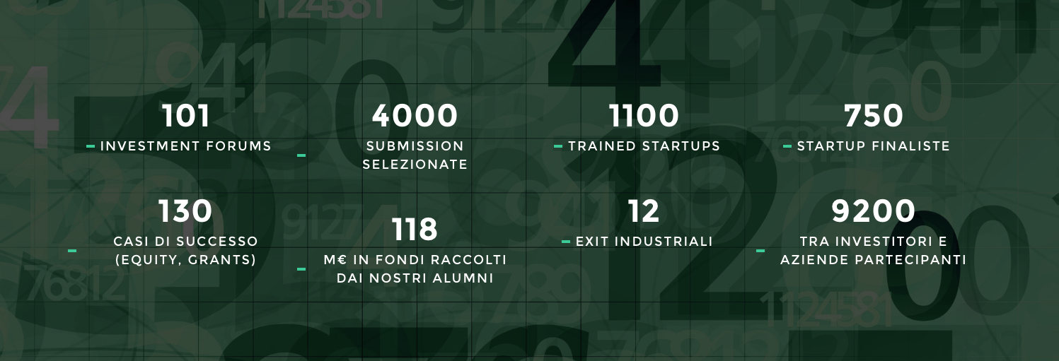Startup initiative in numbers